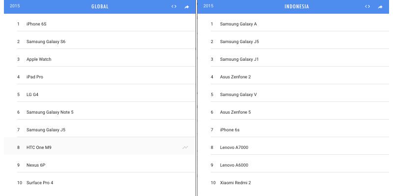 top-10-gadget-google