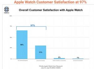 apple-watch-survey