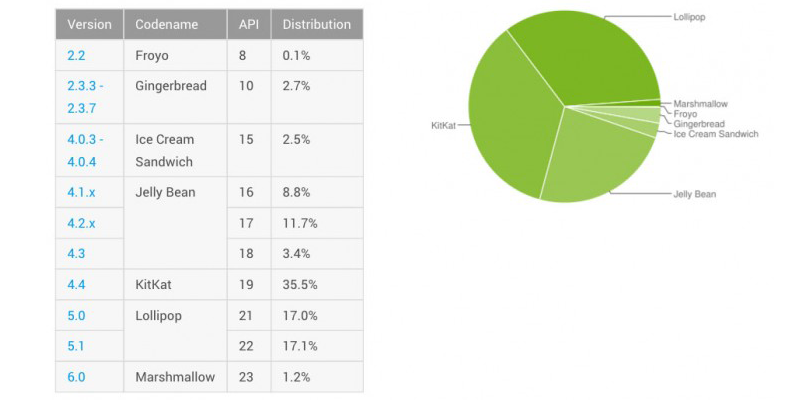 android-distribution-chart-2