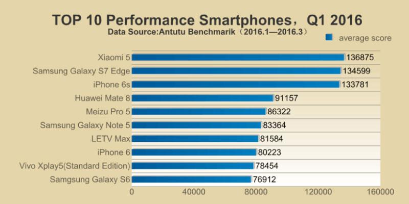 antutu-top-10-phone