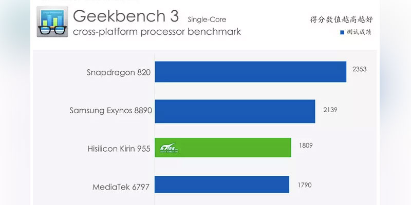 fastest-cpu-geekbench