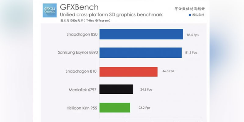 fastest-gpu-gfxbench
