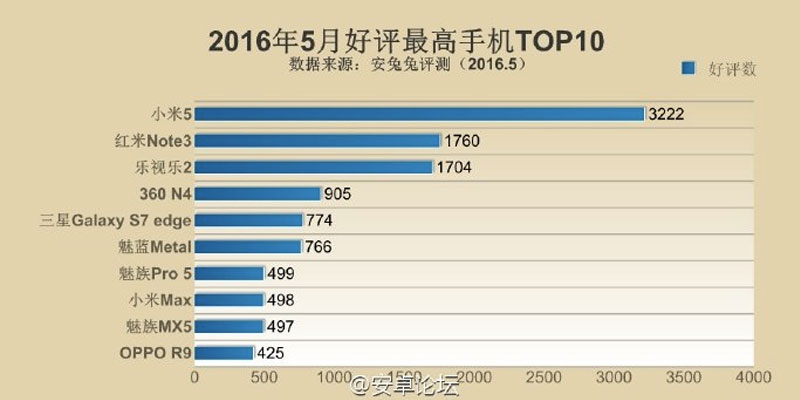 top-10-china-phone