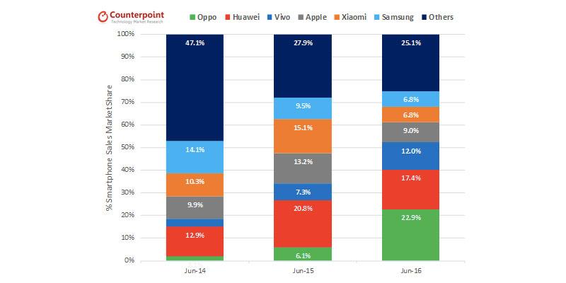 oppo-market-share