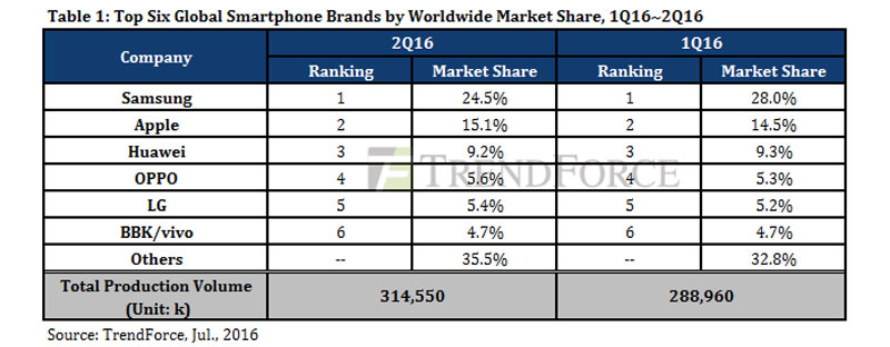 top-global-phone