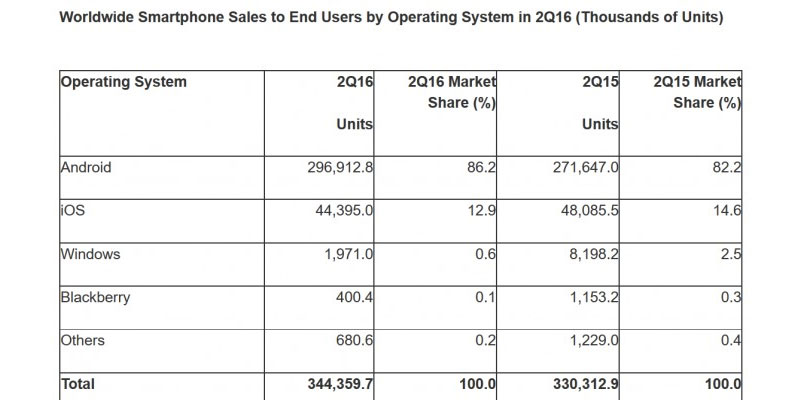market-share-smartphpne-2016