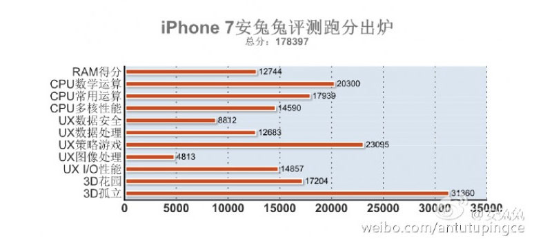 iphone-7-benchmark