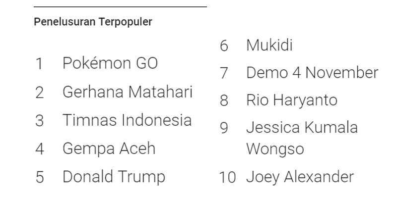 google trend indonesia 2016
