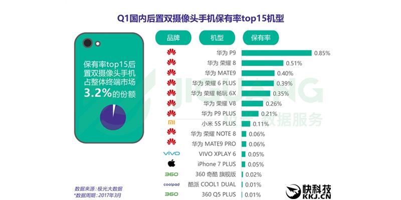 top dualcam phone china