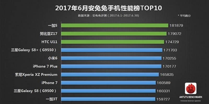 Top 10 Smartphone AnTuTu