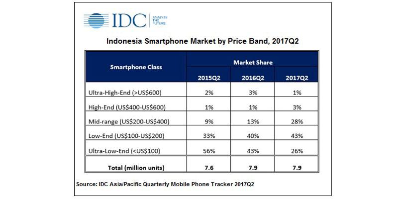 Market Share Smartphone di Indonesia