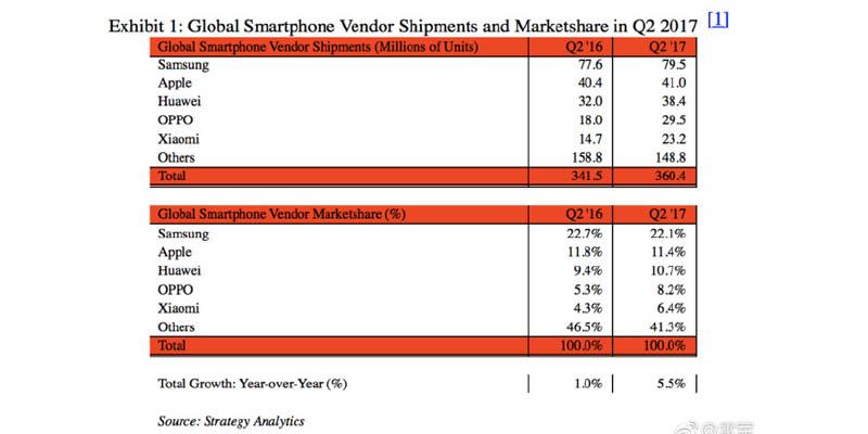 Xiaomi Peringkat 5 Tabel
