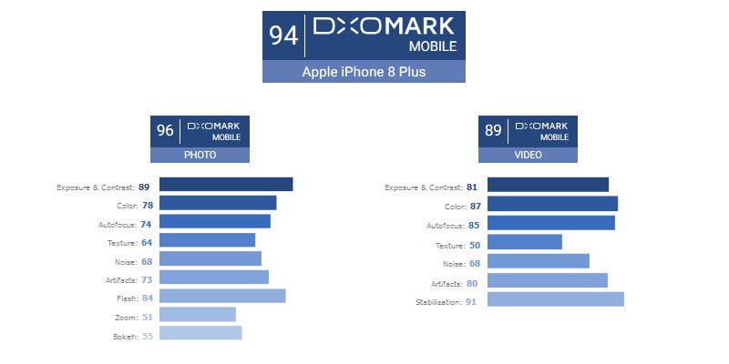 Apple iPhone 8 Plus DxOMark Benchmark