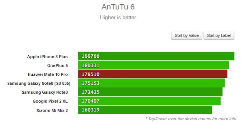 Huawei Mate 10 AnTuTu