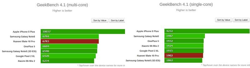 Huawei Mate 10 GeekBench 4