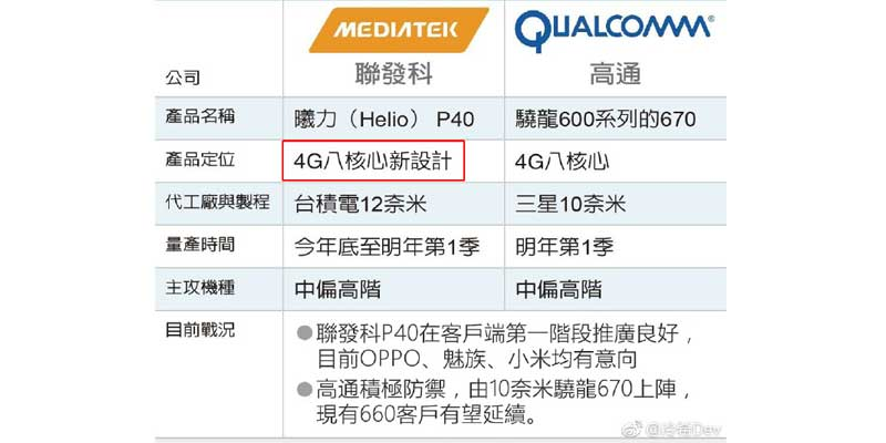 MediaTek Launches Helio P40, Ready to Fight At The Year Ahead