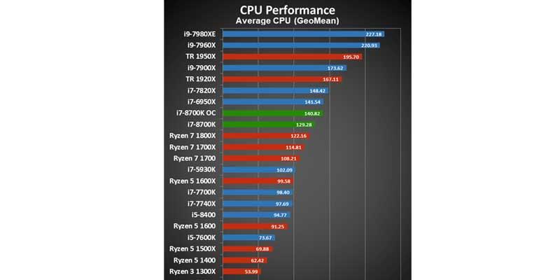 Prosesor Intel Generasi 8 Performa Aplikasi