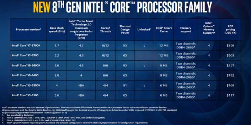 Prosesor Intel Generasi 8