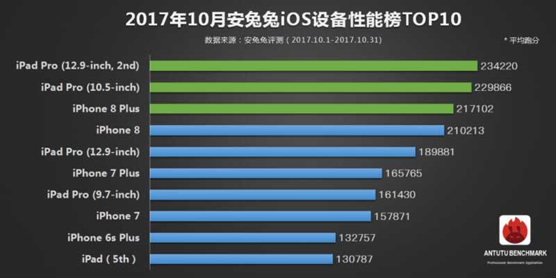 10 Perangkat iOS Tercepat Oktober 2017