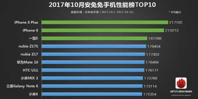 10 Smartphone Tercepat Oktober 2017