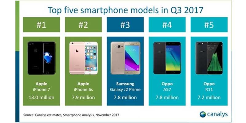 5 smartphone terbaik di Q3 2017