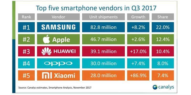 5 vendor smartphone terbaik di dunia