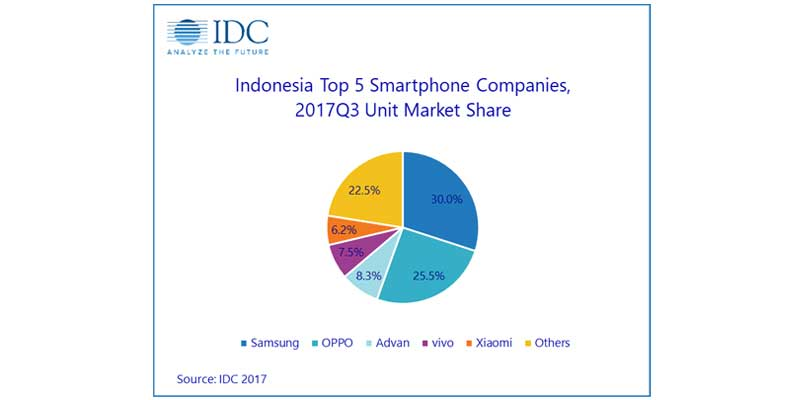 IDC Top 5 Indonesia Q3 2017