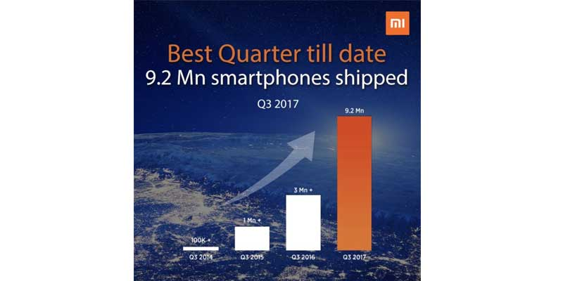 Xiaomi Peringkat 1 India