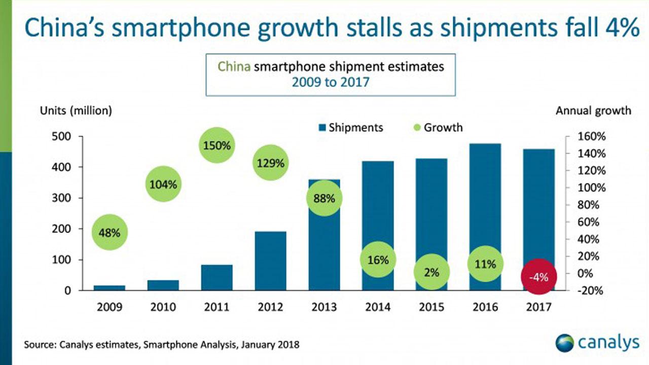 Market Smartphone Cina