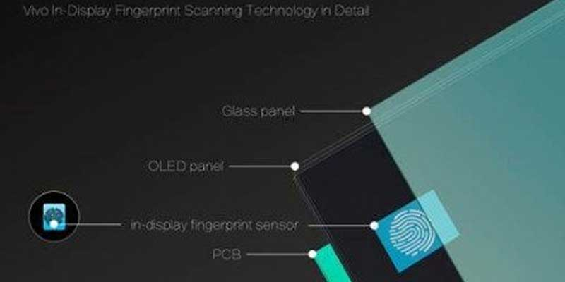 Vivo Fingerprint In Display