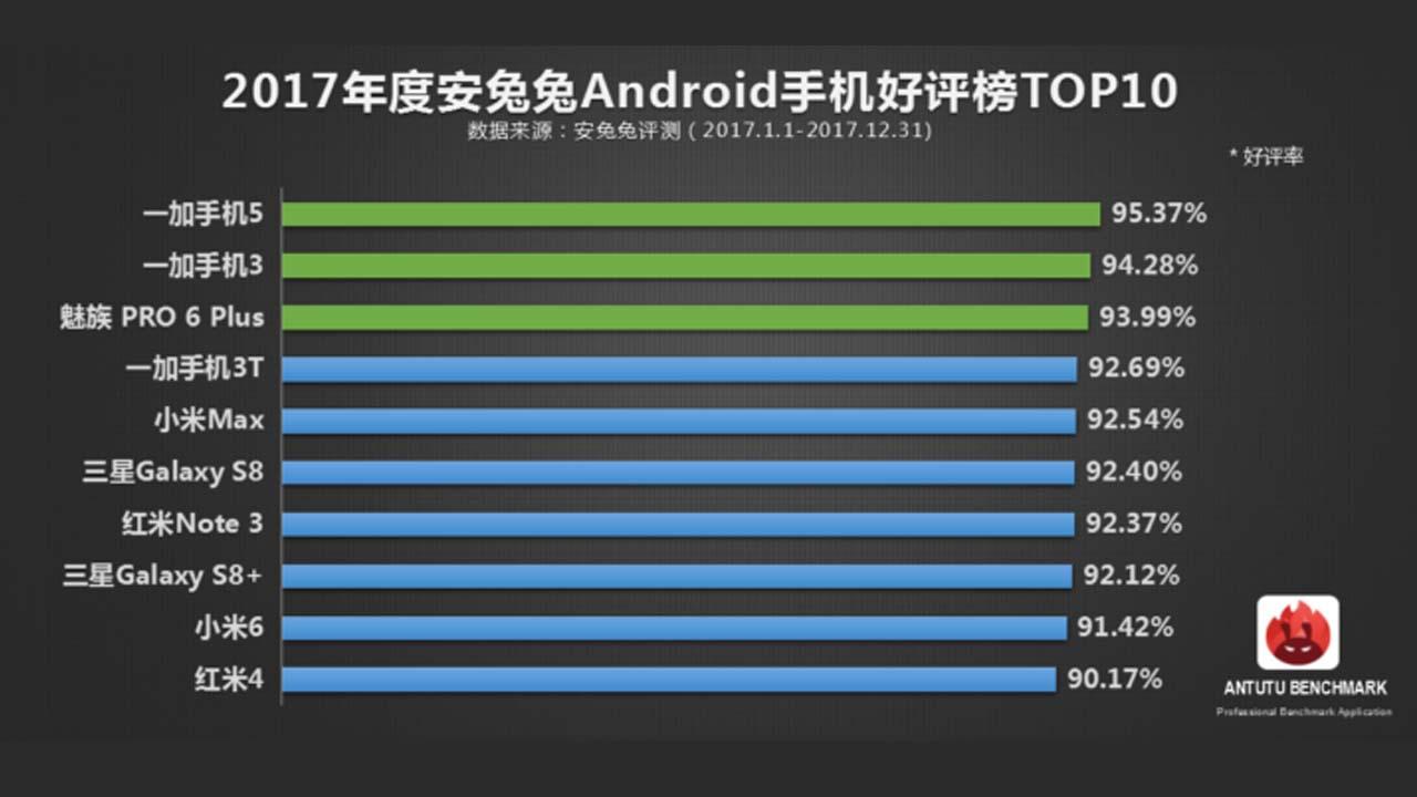 10 Smartphone Terpopuler di Cina Tahun 2017 Chart
