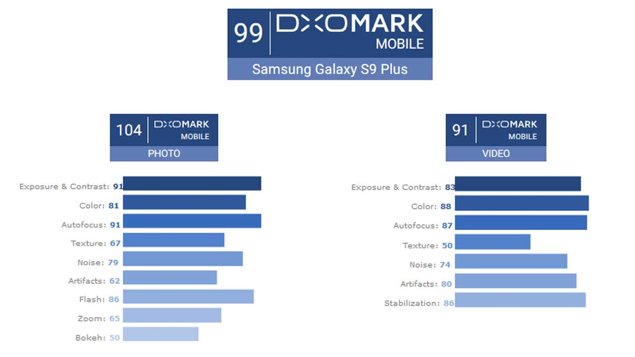 Samsung Galaxy S9 Plus DxOMark