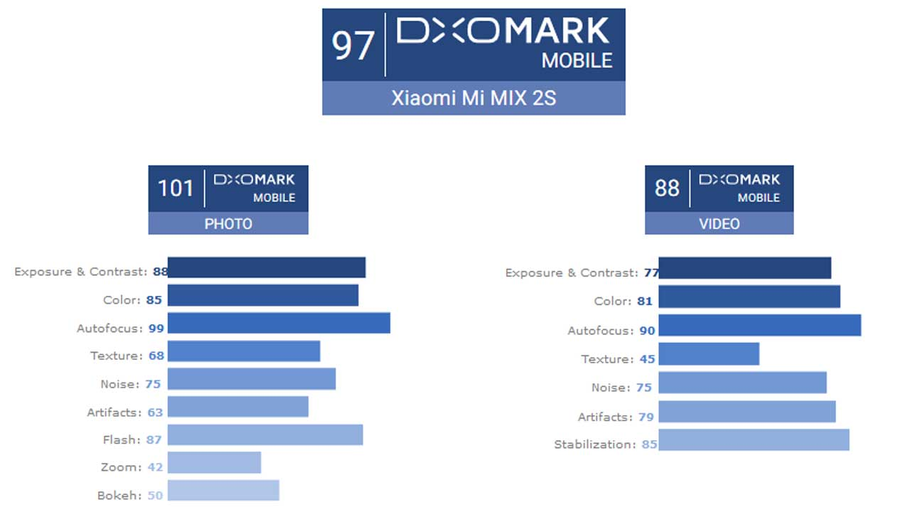 Xiaomi Mi MIX 2S DxOMark Score