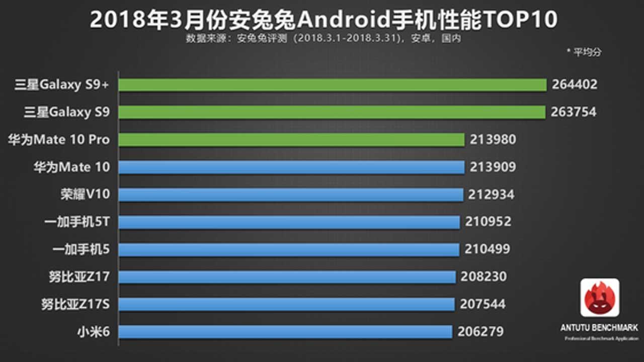 AnTuTu Android Maret 2018