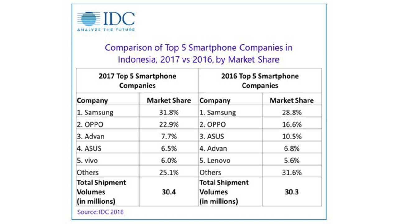 IDC Market Share Smartphone