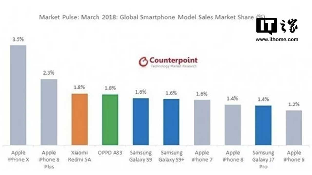 Market Smartphone Terlaris