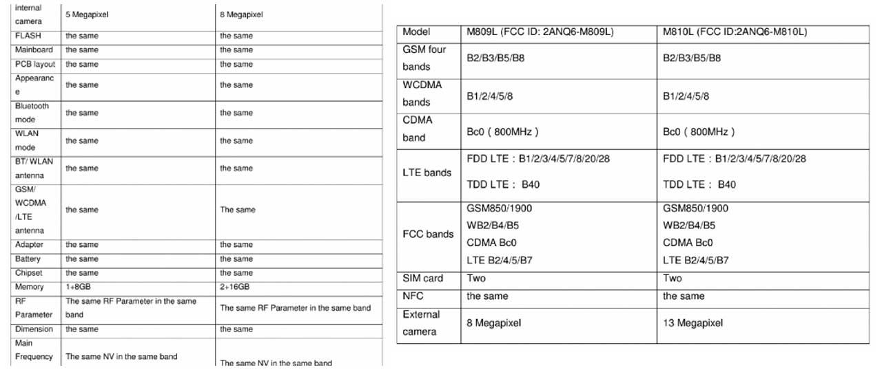 Meizu FCC M8c