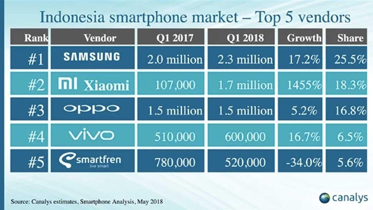 Xiaomi Market di Indonesia