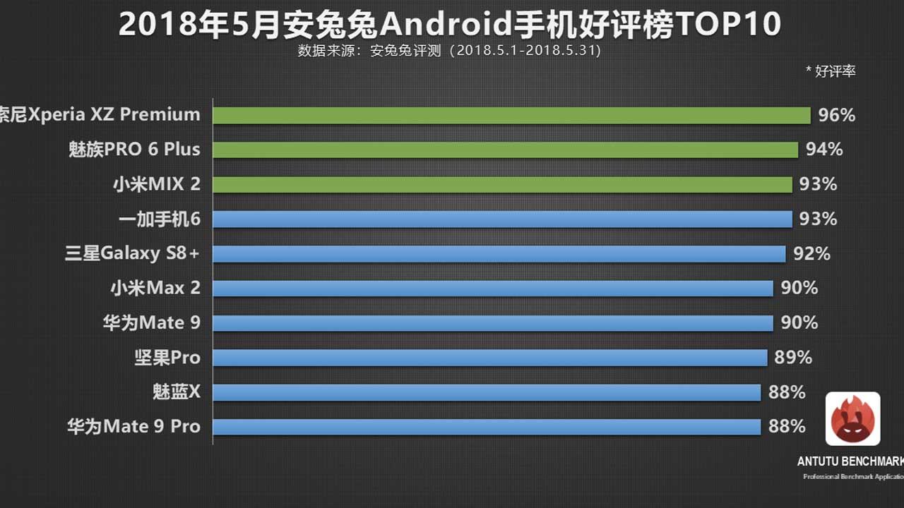 Benar-benar Mengejutkan, aplikasi benchmarking yang menguji kinerja sebuah perangkat mobile, AnTuTu menempatkan Sony Xperia XZ Premium sebagai smartphone Android yang memiliki kinerja terbaik di dunia, Mei 2018.