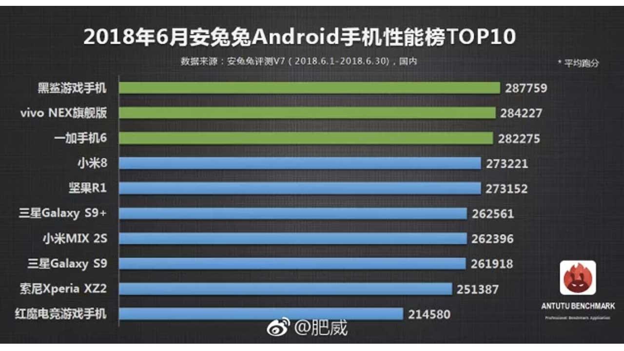 AnTuTu Smartphone Juni