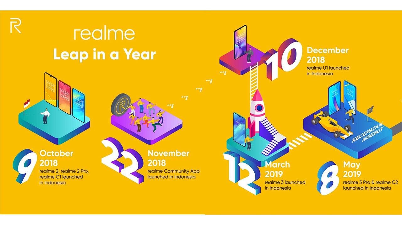 realme 2018